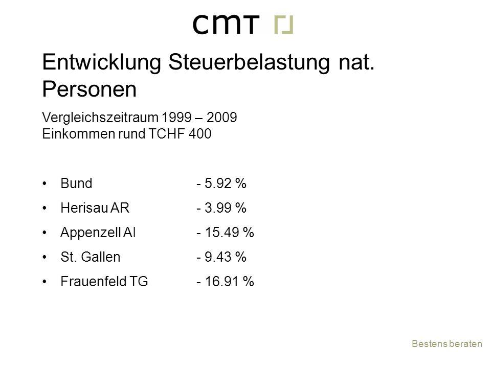 Entwicklung Steuerbelastung nat. Personen Vergleichszeitraum 1999 – 2009 Einkommen rund TCHF 400 Bund Herisau AR Appenzell AI St. Gallen Frauenfeld TG
