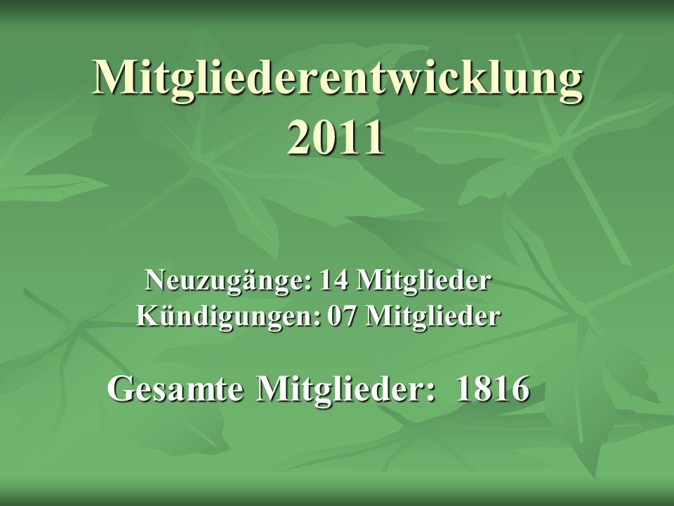 Neuzugänge: 14 Mitglieder Kündigungen: 07 Mitglieder Gesamte Mitglieder: 1816 Mitgliederentwicklung 2011