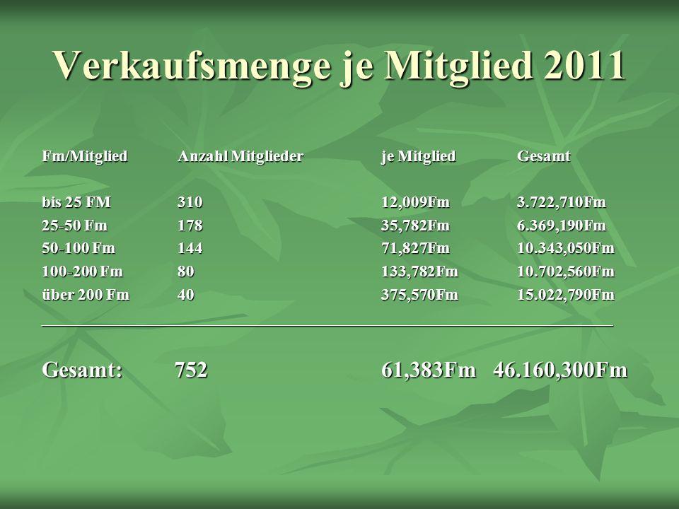 Verkaufsmenge je Mitglied 2011 Fm/MitgliedAnzahl Mitgliederje MitgliedGesamt bis 25 FM31012,009Fm3.722,710Fm 25-50 Fm17835,782Fm6.369,190Fm 50-100 Fm1