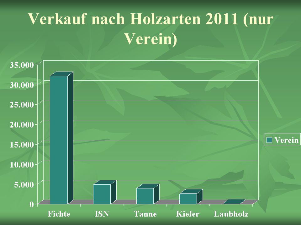 Verkauf nach Holzarten 2011 (nur Verein)