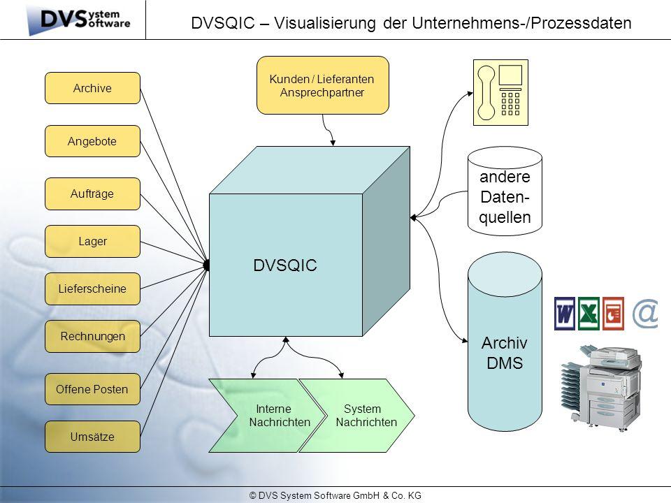 © DVS System Software GmbH & Co. KG DVSQIC – Visualisierung der Unternehmens-/Prozessdaten Archive Angebote Aufträge Lager Lieferscheine Rechnungen Of