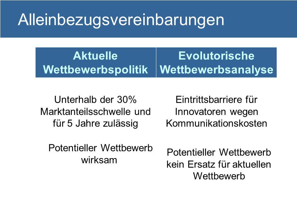 14 Alleinbezugsvereinbarungen Aktuelle Wettbewerbspolitik Evolutorische Wettbewerbsanalyse Unterhalb der 30% Marktanteilsschwelle und für 5 Jahre zulä