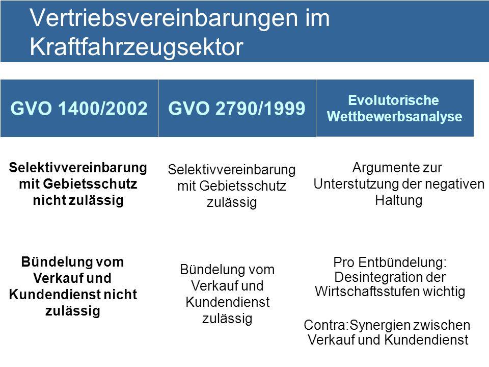 16 Vertriebsvereinbarungen im Kraftfahrzeugsektor GVO 1400/2002 Evolutorische Wettbewerbsanalyse GVO 2790/1999 Selektivvereinbarung mit Gebietsschutz