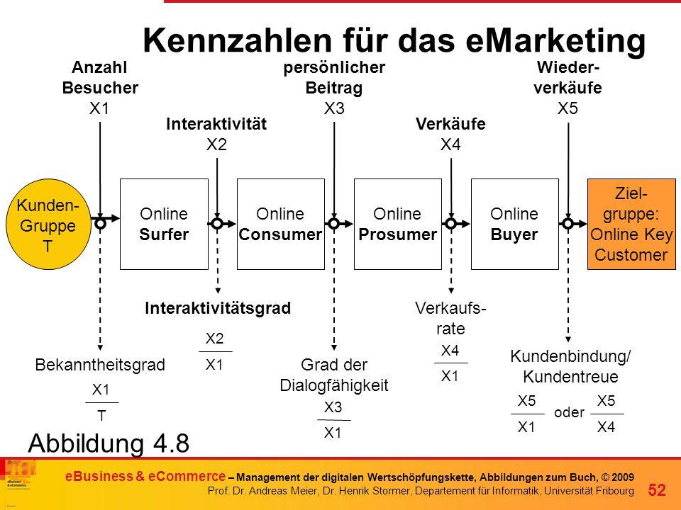 Henrik Stormer eBusiness & eCommerce – Management der digitalen Wertschöpfungskette, Abbildungen zum Buch, © 2009 Prof. Dr. Andreas Meier, Dr. Henrik