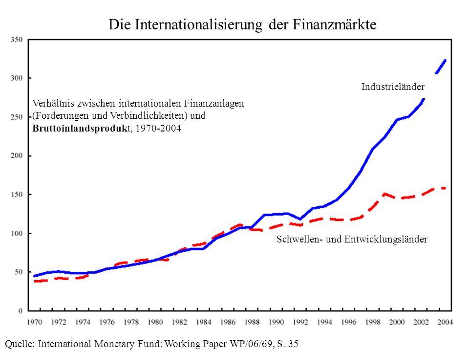 13 Industrieländer Schwellen- und Entwicklungsländer Die Internationalisierung der Finanzmärkte Verhältnis zwischen internationalen Finanzanlagen (For
