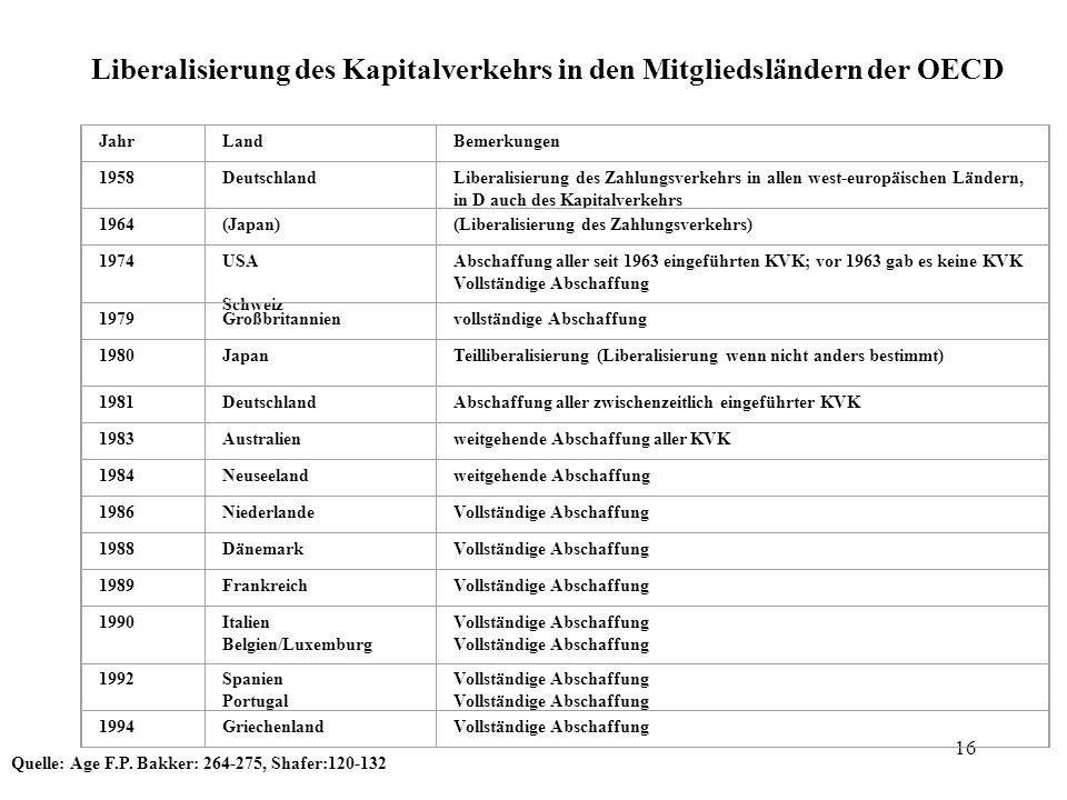 16 Liberalisierung des Kapitalverkehrs in den Mitgliedsländern der OECD JahrLandBemerkungen 1958DeutschlandLiberalisierung des Zahlungsverkehrs in all