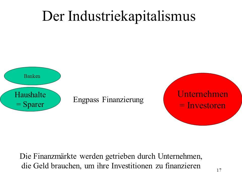 17 Der Industriekapitalismus Haushalte = Sparer Unternehmen = Investoren Die Finanzmärkte werden getrieben durch Unternehmen, die Geld brauchen, um ih