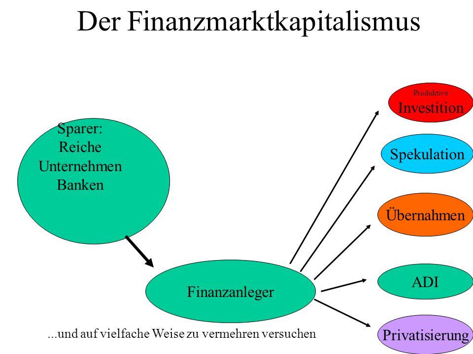 20 Der Finanzmarktkapitalismus Produktive Investition...und auf vielfache Weise zu vermehren versuchen Sparer: Reiche Unternehmen Banken Finanzanleger