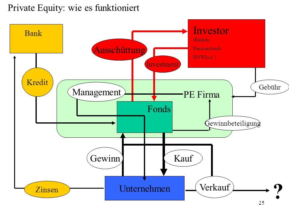 25 Unternehmen Investor (Banken Pensionsfonds HNWIu.a. ) Bank PE Firma Kauf Gewinn Kredit Investment Ausschüttung Gewinnbeteiligung Gebühr Zinsen Mana