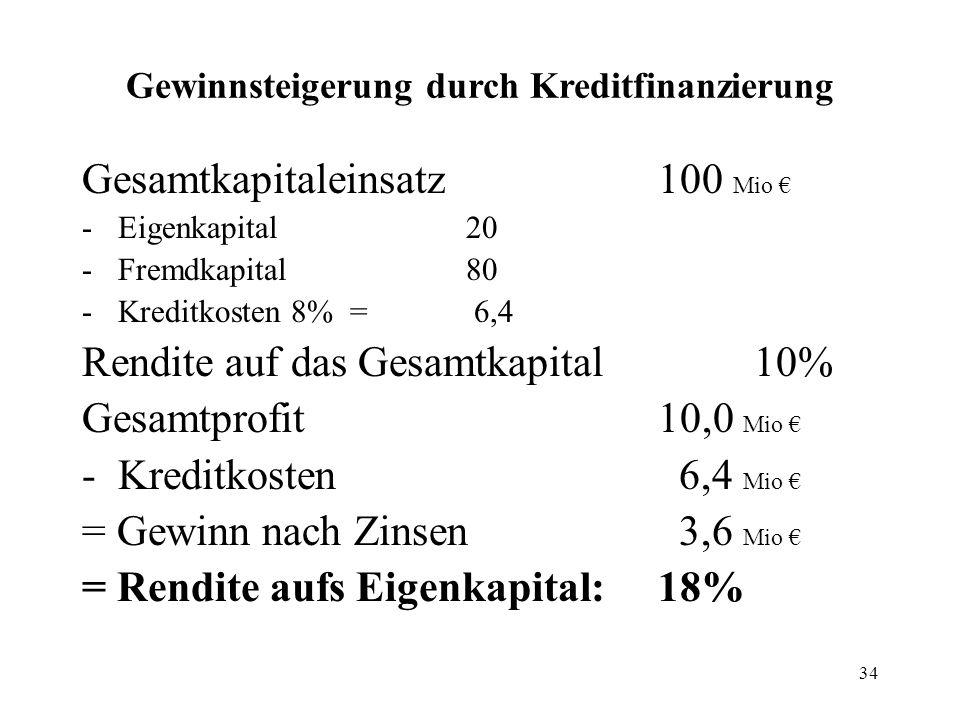 34 Gewinnsteigerung durch Kreditfinanzierung Gesamtkapitaleinsatz100 Mio -Eigenkapital 20 -Fremdkapital 80 -Kreditkosten 8% = 6,4 Rendite auf das Gesa