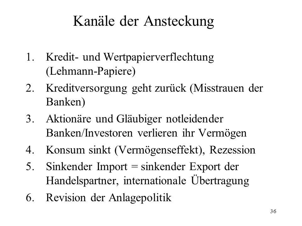 36 Kanäle der Ansteckung 1.Kredit- und Wertpapierverflechtung (Lehmann-Papiere) 2.Kreditversorgung geht zurück (Misstrauen der Banken) 3.Aktionäre und