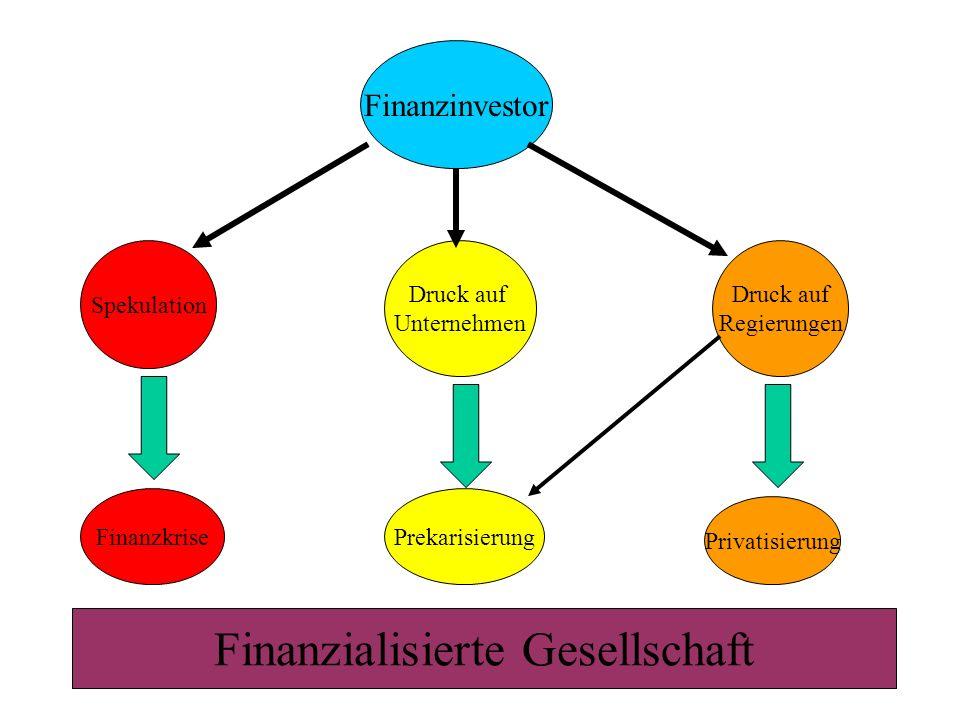 42 Finanzinvestor Spekulation Druck auf Unternehmen Druck auf Regierungen FinanzkrisePrekarisierung Privatisierung Finanzialisierte Gesellschaft