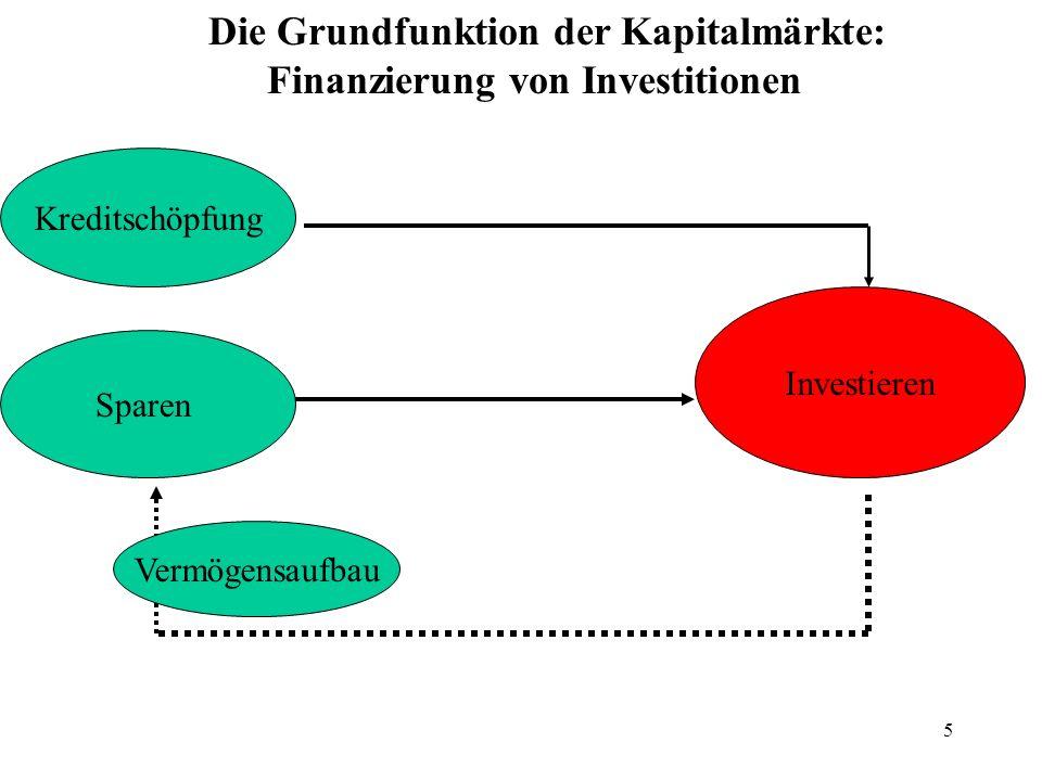 5 Sparen Investieren Die Grundfunktion der Kapitalmärkte: Finanzierung von Investitionen Vermögensaufbau Kreditschöpfung