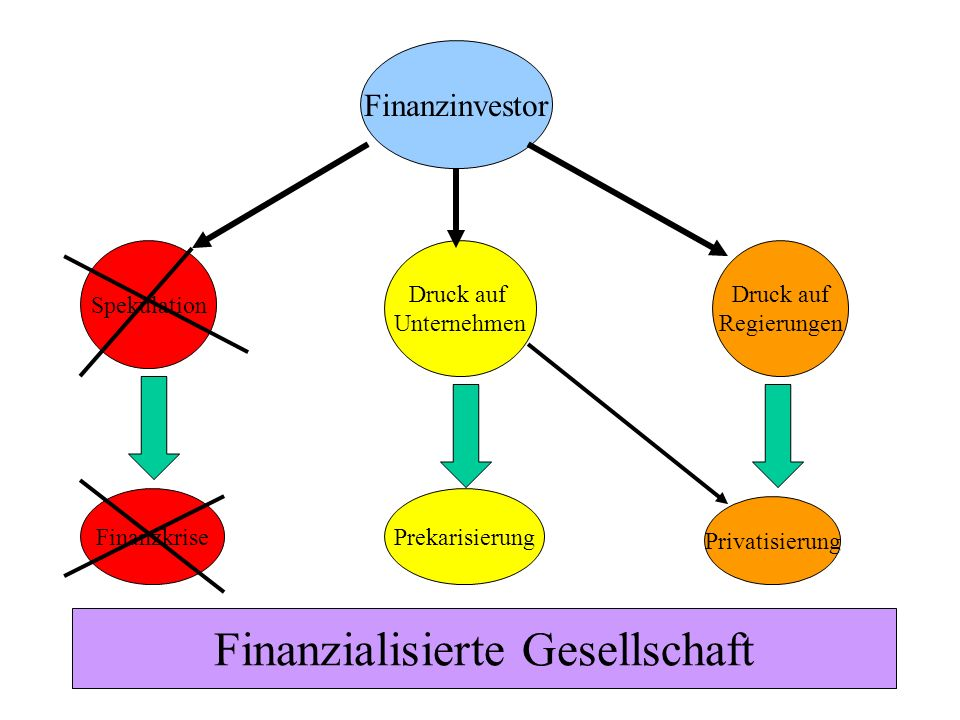 50 Finanzinvestor Spekulation Druck auf Unternehmen Druck auf Regierungen FinanzkrisePrekarisierung Privatisierung Finanzialisierte Gesellschaft
