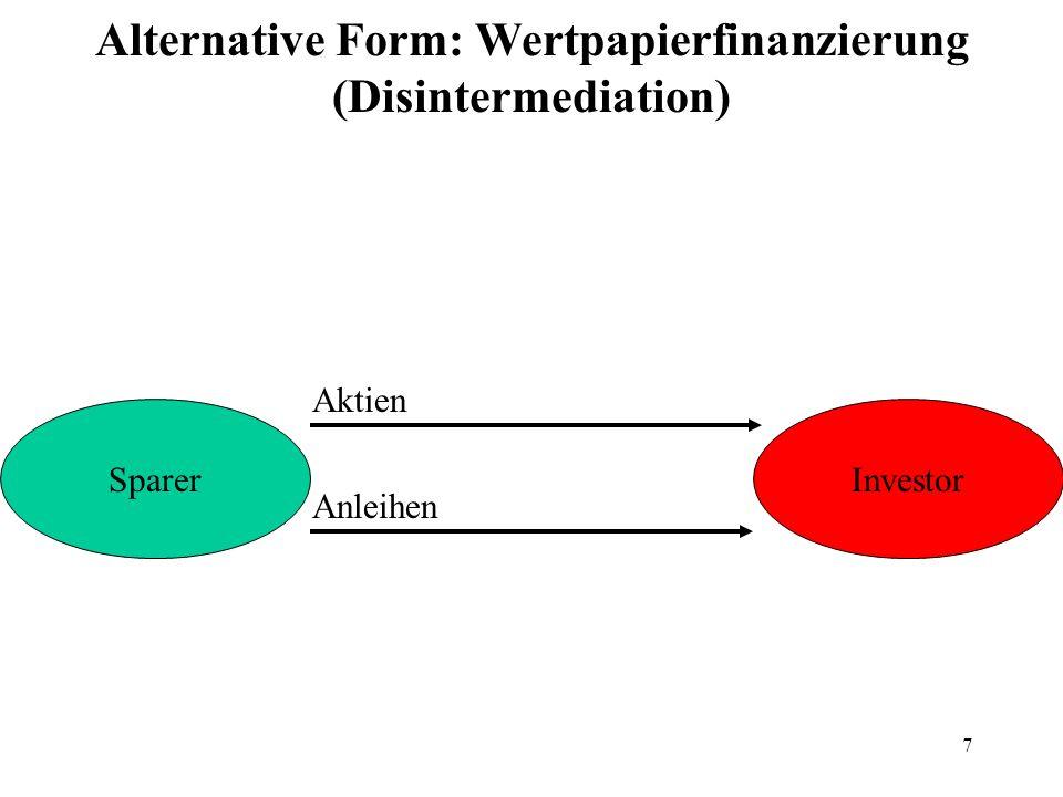 8 Wertpapierfinanzierung (Disintermediation) SparerInvestor Aktien Anleihen Börse Bank