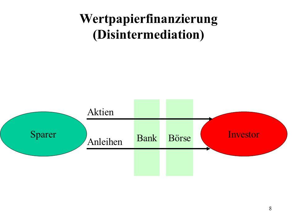 9 Der entscheidende Unterschied – und wie er allmählich verschwindet Wertpapiere sind handelbar, werden an Börsen oder frei (over the counter – OTC) gehandelt.