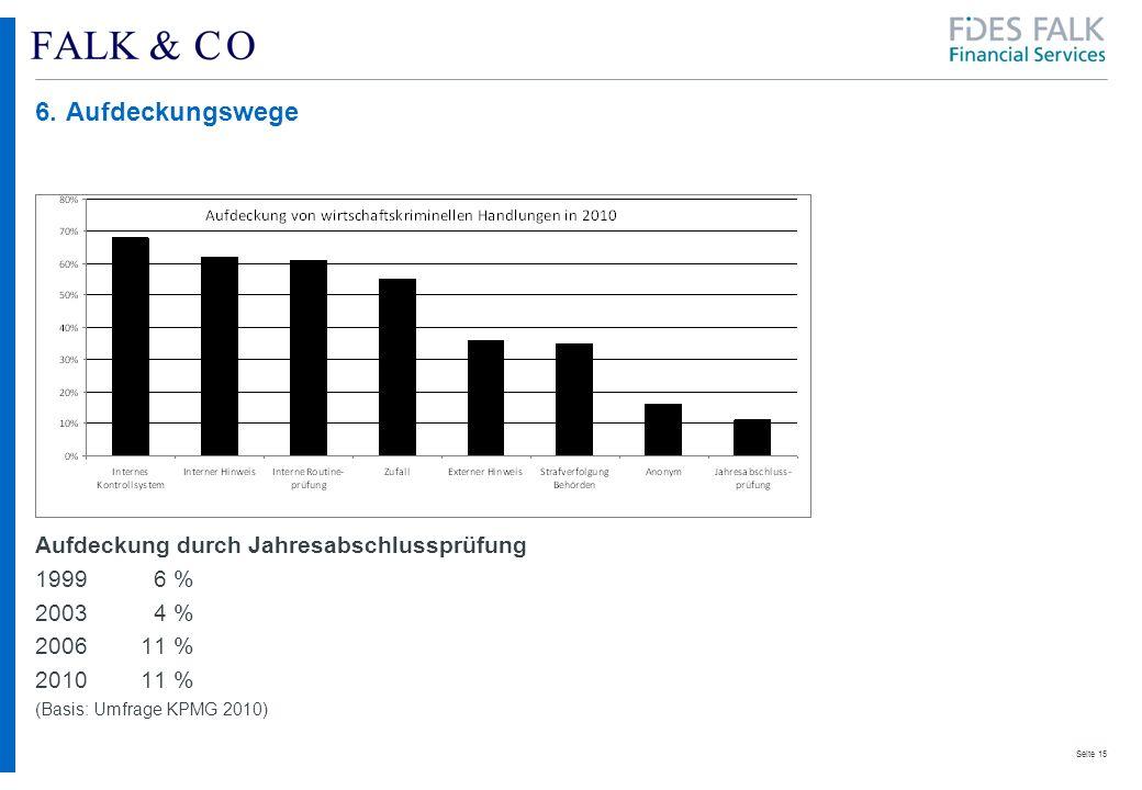 Seite 15 6.Aufdeckungswege Aufdeckung durch Jahresabschlussprüfung 1999 6 % 2003 4 % 200611 % 201011 % (Basis: Umfrage KPMG 2010)