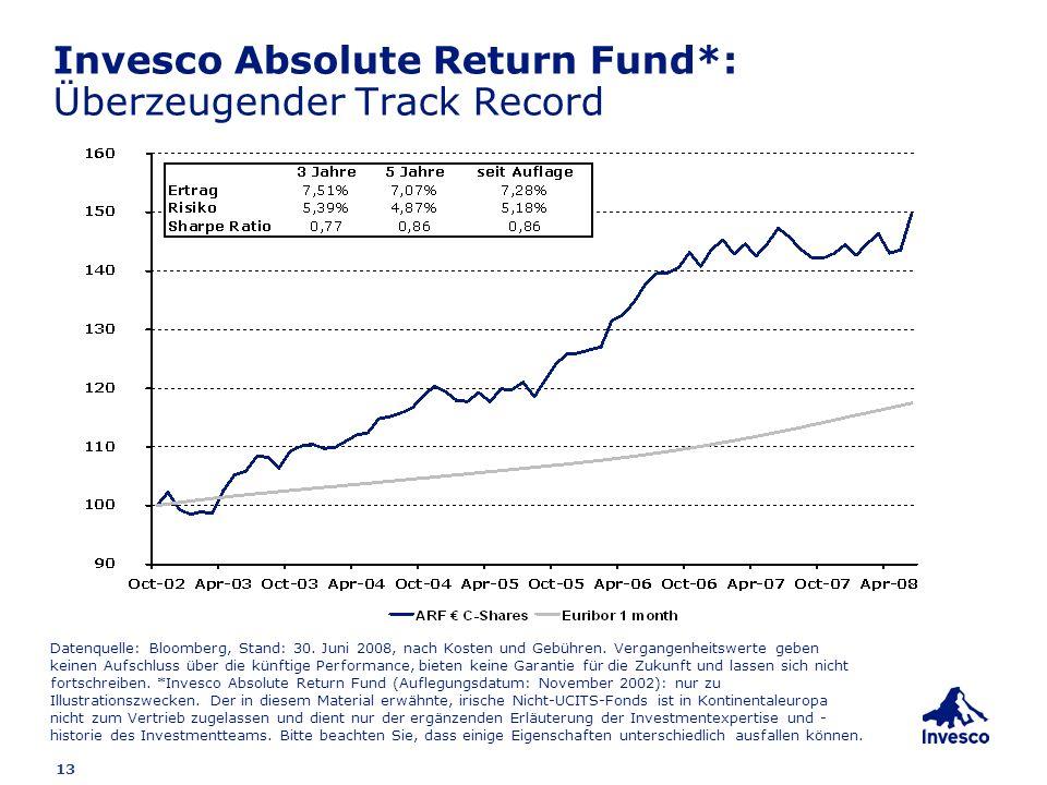 13 Invesco Absolute Return Fund*: Überzeugender Track Record Datenquelle: Bloomberg, Stand: 30. Juni 2008, nach Kosten und Gebühren. Vergangenheitswer