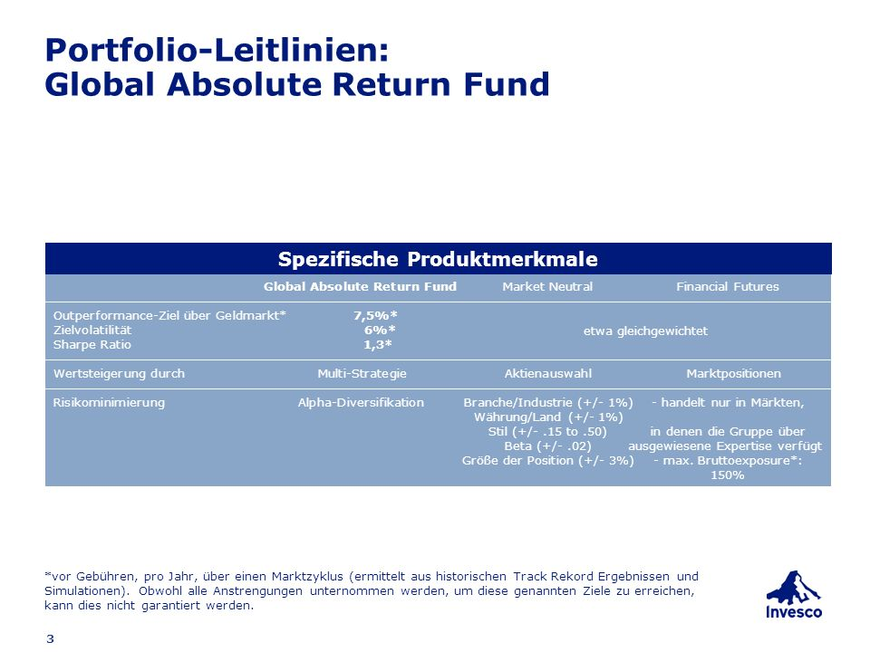 3 Portfolio-Leitlinien: Global Absolute Return Fund Global Absolute Return FundMarket NeutralFinancial Futures Outperformance-Ziel über Geldmarkt* 7,5