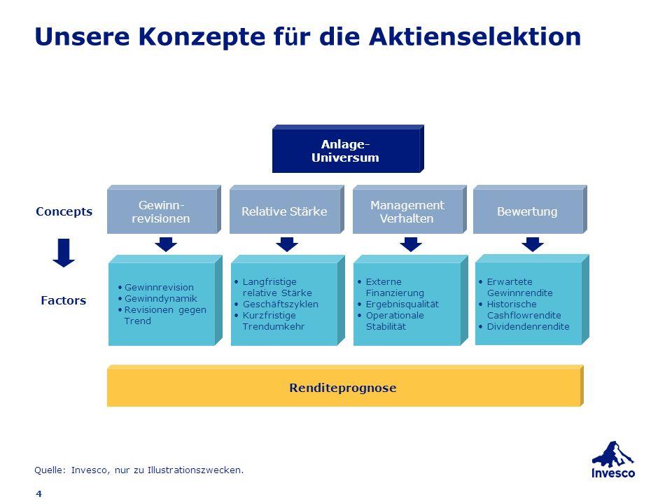 4 Unsere Konzepte f ü r die Aktienselektion Management Verhalten Gewinn- revisionen BewertungRelative Stärke Renditeprognose Anlage- Universum Externe