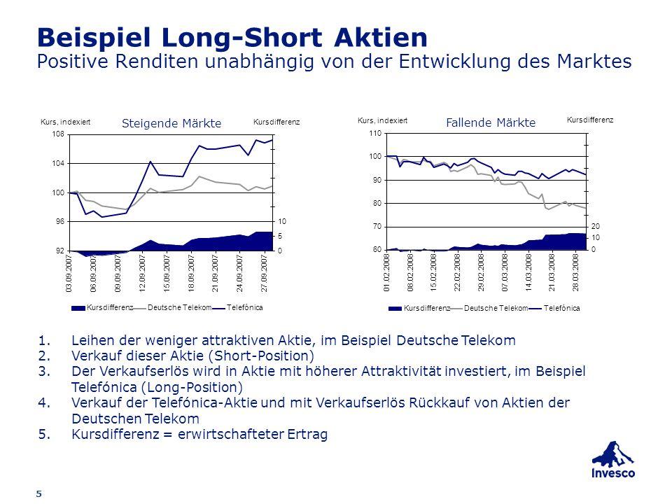 5 Beispiel Long-Short Aktien Positive Renditen unabhängig von der Entwicklung des Marktes 1.Leihen der weniger attraktiven Aktie, im Beispiel Deutsche