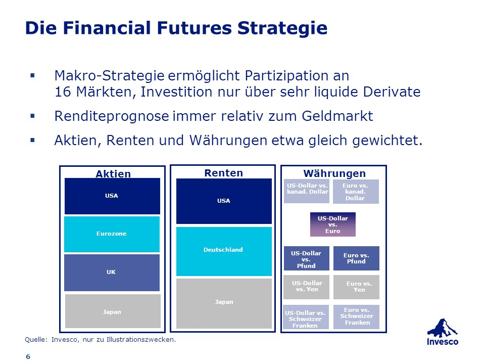 6 Die Financial Futures Strategie Makro-Strategie ermöglicht Partizipation an 16 Märkten, Investition nur über sehr liquide Derivate Renditeprognose i