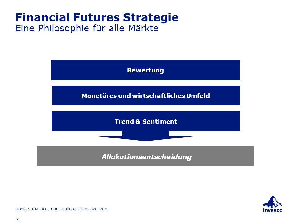 8 Financial Futures Beispiel: Short EMU Aktien Position Der Euro Stoxx 50 Index im Juni 2008: Stand am 31.05.2008: 3.778 Stand am 30.06.2008: 3.353 Gewicht im Fonds: durchschnittlich ca.