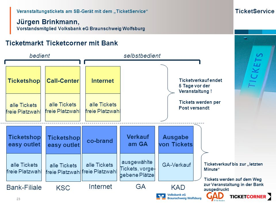 Veranstaltungstickets am SB-Gerät mit dem TicketService TicketService 23 Jürgen Brinkmann, Vorstandsmitglied Volksbank eG Braunschweig Wolfsburg Ticke