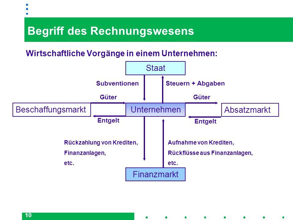 10 Begriff des Rechnungswesens Wirtschaftliche Vorgänge in einem Unternehmen: BeschaffungsmarktUnternehmen Absatzmarkt Staat Finanzmarkt Güter Entgelt