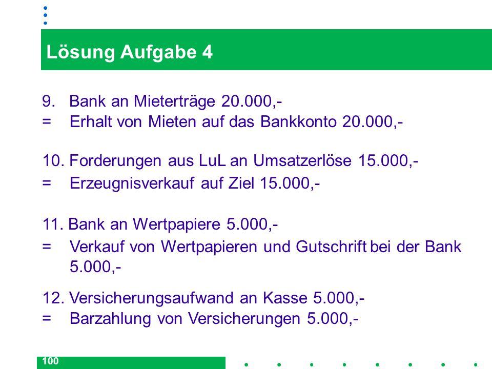 100 Lösung Aufgabe 4 9. Bank an Mieterträge 20.000,- = Erhalt von Mieten auf das Bankkonto 20.000,- 10. Forderungen aus LuL an Umsatzerlöse 15.000,- =