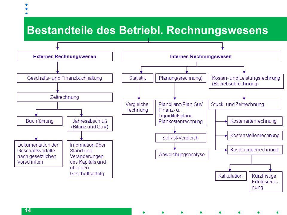 14 Bestandteile des Betriebl. Rechnungswesens Externes RechnungswesenInternes Rechnungswesen Geschäfts- und FinanzbuchhaltungStatistikPlanung(srechnun