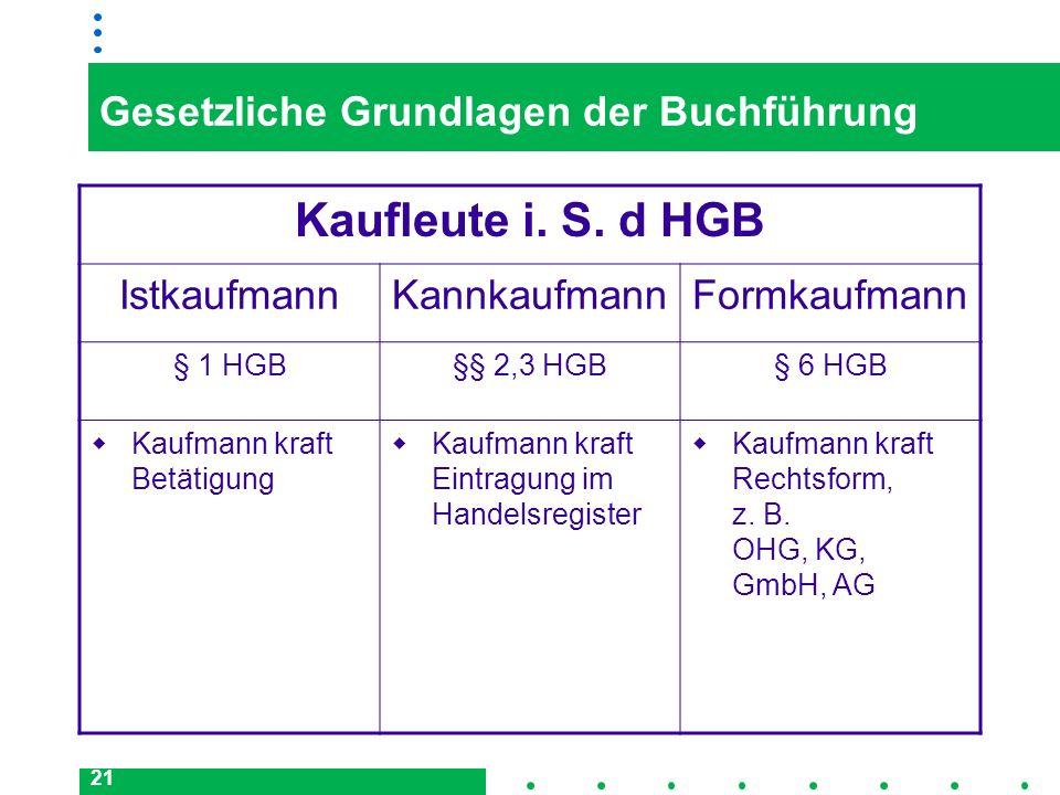 21 Gesetzliche Grundlagen der Buchführung Kaufleute i. S. d HGB IstkaufmannKannkaufmannFormkaufmann § 1 HGB§§ 2,3 HGB§ 6 HGB Kaufmann kraft Betätigung