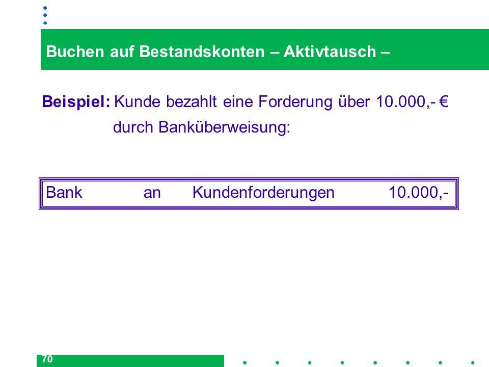 70 Buchen auf Bestandskonten – Aktivtausch – Beispiel: Kunde bezahlt eine Forderung über 10.000,- durch Banküberweisung: BankanKundenforderungen10.000