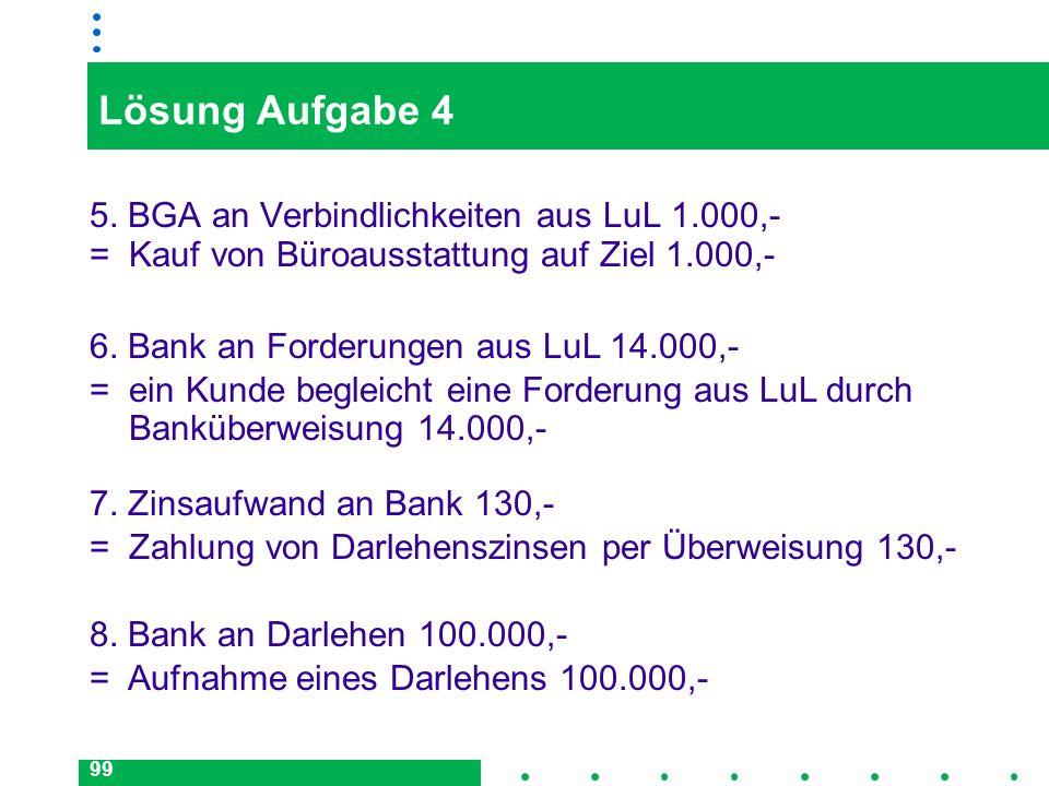 99 Lösung Aufgabe 4 5. BGA an Verbindlichkeiten aus LuL 1.000,- = Kauf von Büroausstattung auf Ziel 1.000,- 6. Bank an Forderungen aus LuL 14.000,- =