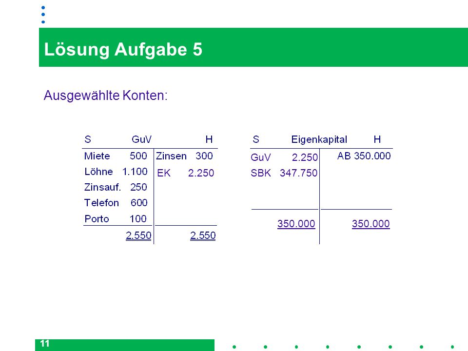 11 Lösung Aufgabe 5 Ausgewählte Konten: EK 2.250 GuV 2.250 350.000 SBK 347.750