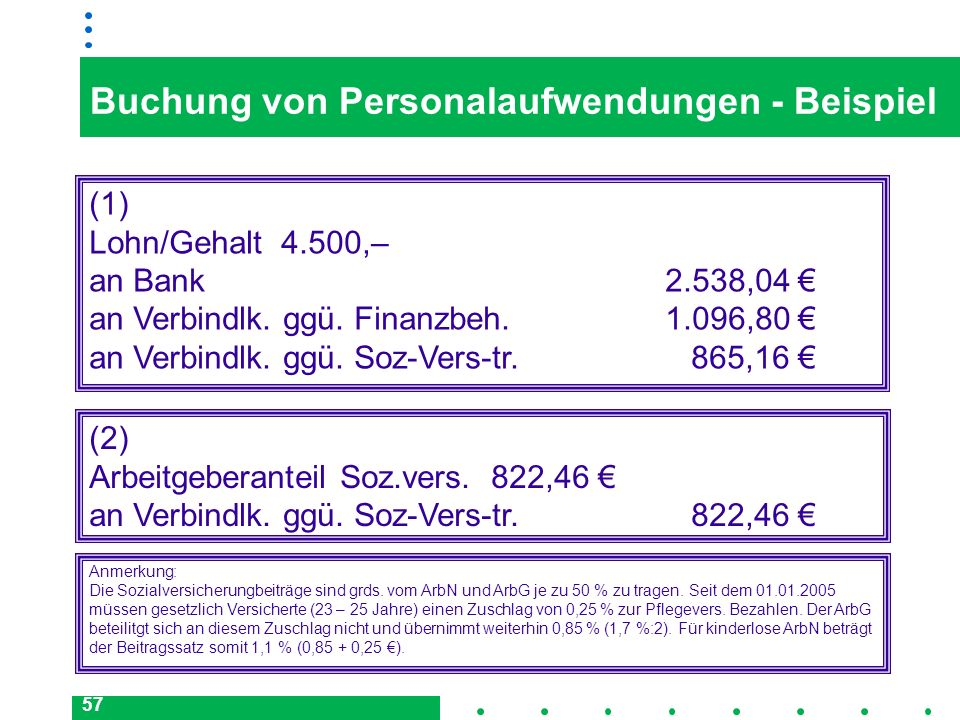 57 Buchung von Personalaufwendungen - Beispiel (1) Lohn/Gehalt4.500,– an Bank 2.538,04 an Verbindlk. ggü. Finanzbeh. 1.096,80 an Verbindlk. ggü. Soz-V