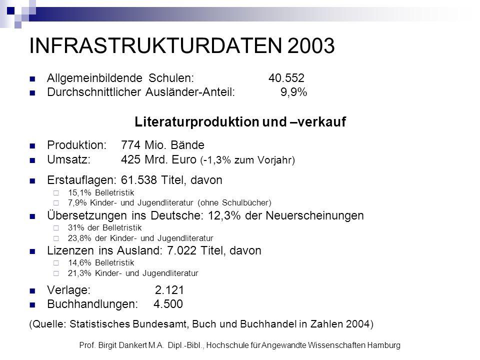 Prof. Birgit Dankert M.A. Dipl.-Bibl., Hochschule für Angewandte Wissenschaften Hamburg INFRASTRUKTURDATEN 2003 Allgemeinbildende Schulen: 40.552 Durc