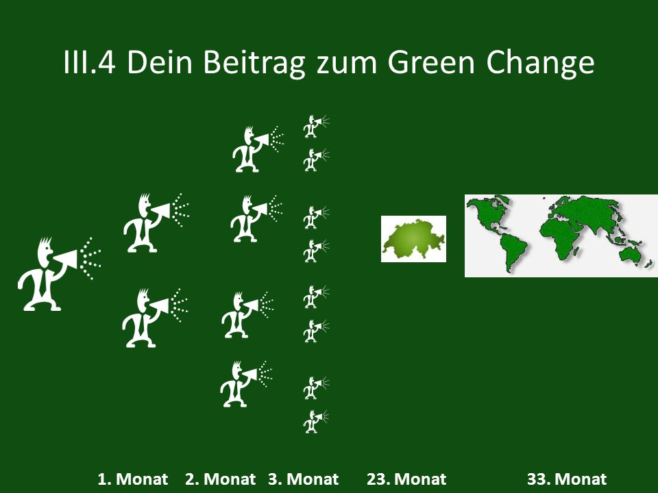 III.4 Dein Beitrag zum Green Change 1. Monat2. Monat3. Monat33. Monat23. Monat
