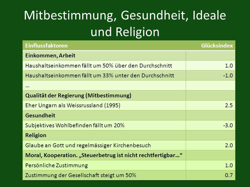 Mitbestimmung, Gesundheit, Ideale und Religion