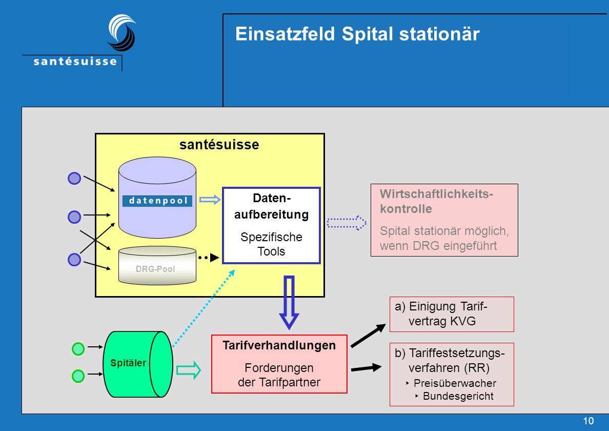 10 Einsatzfeld Spital stationär Wirtschaftlichkeits- kontrolle Spital stationär möglich, wenn DRG eingeführt Tarifverhandlungen Forderungen der Tarifp