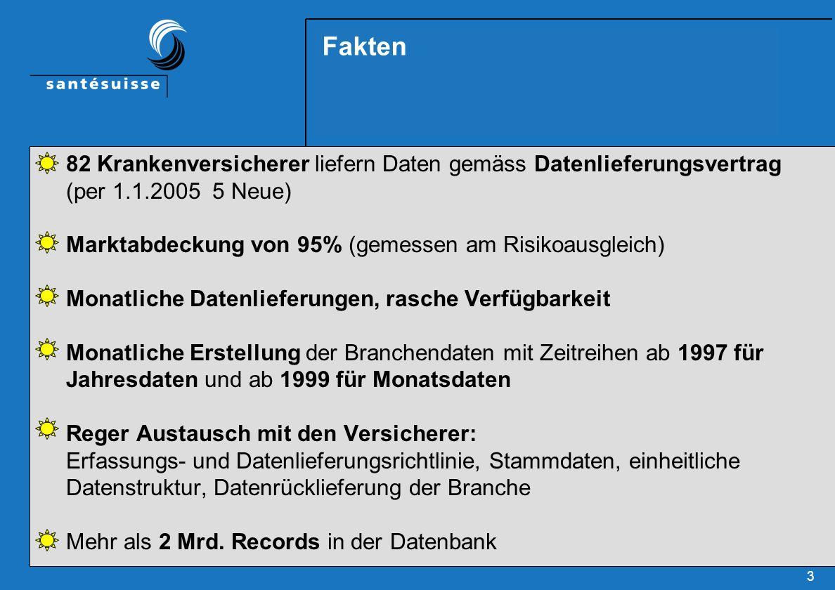 3 Fakten 82 Krankenversicherer liefern Daten gemäss Datenlieferungsvertrag (per 1.1.2005 5 Neue) Marktabdeckung von 95% (gemessen am Risikoausgleich)