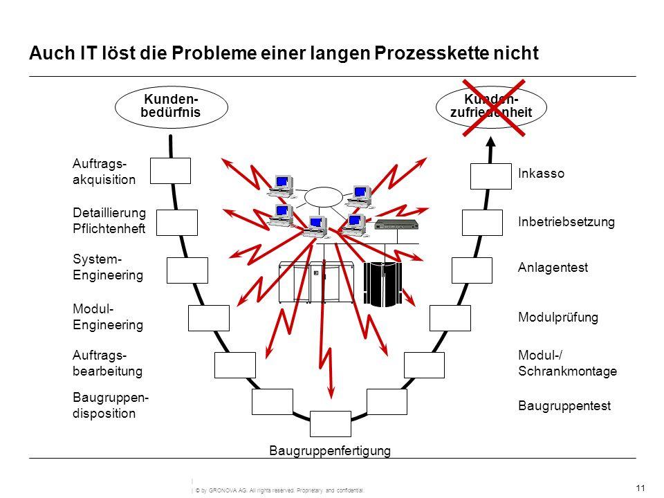 11 | © by GRONOVA AG. All rights reserved. Proprietary and confidential. | Auch IT löst die Probleme einer langen Prozesskette nicht Baugruppenfertigu