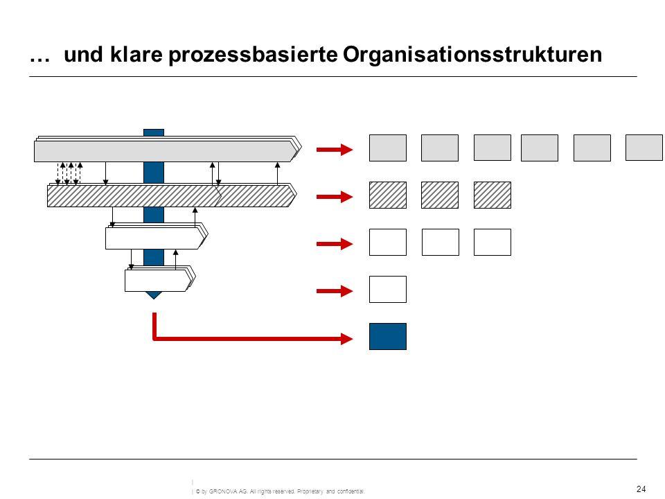 24 | © by GRONOVA AG. All rights reserved. Proprietary and confidential. | … und klare prozessbasierte Organisationsstrukturen