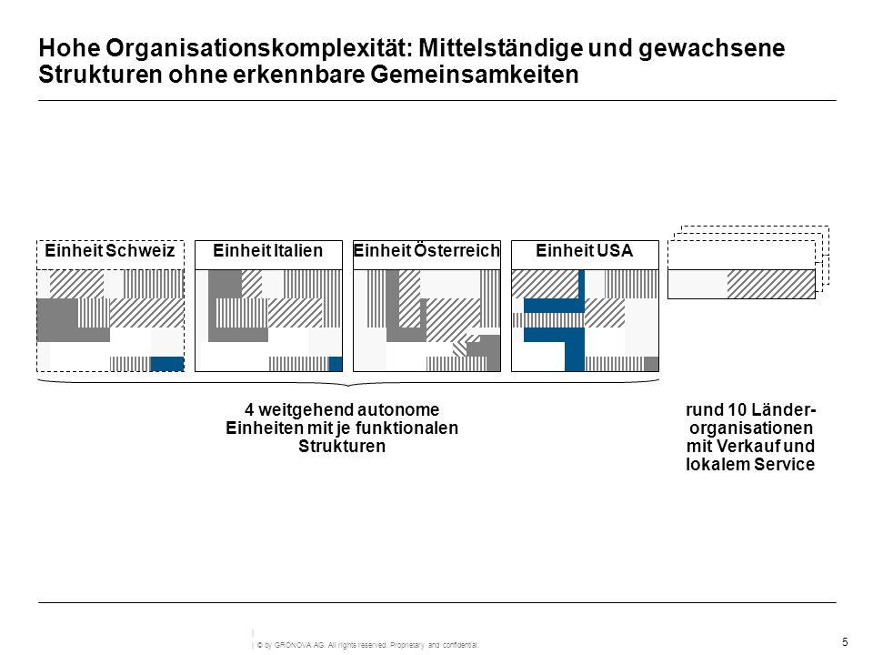 5 | © by GRONOVA AG. All rights reserved. Proprietary and confidential. | Hohe Organisationskomplexität: Mittelständige und gewachsene Strukturen ohne