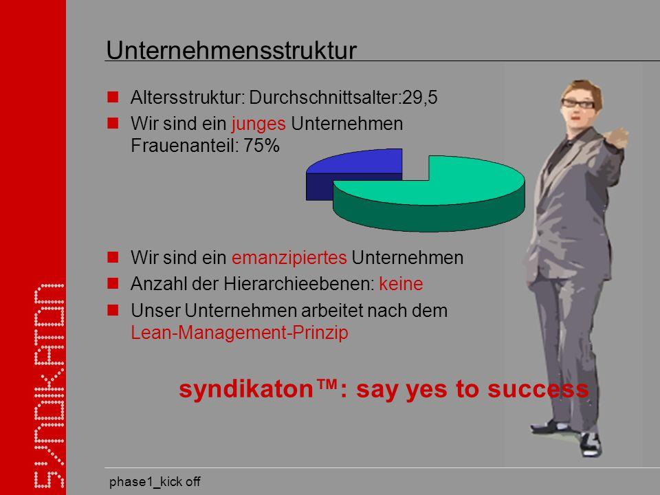 phase1_kick off Unternehmensstruktur Altersstruktur: Durchschnittsalter:29,5 Wir sind ein junges Unternehmen Frauenanteil: 75% Wir sind ein emanzipiertes Unternehmen Anzahl der Hierarchieebenen: keine Unser Unternehmen arbeitet nach dem Lean-Management-Prinzip syndikaton: say yes to success