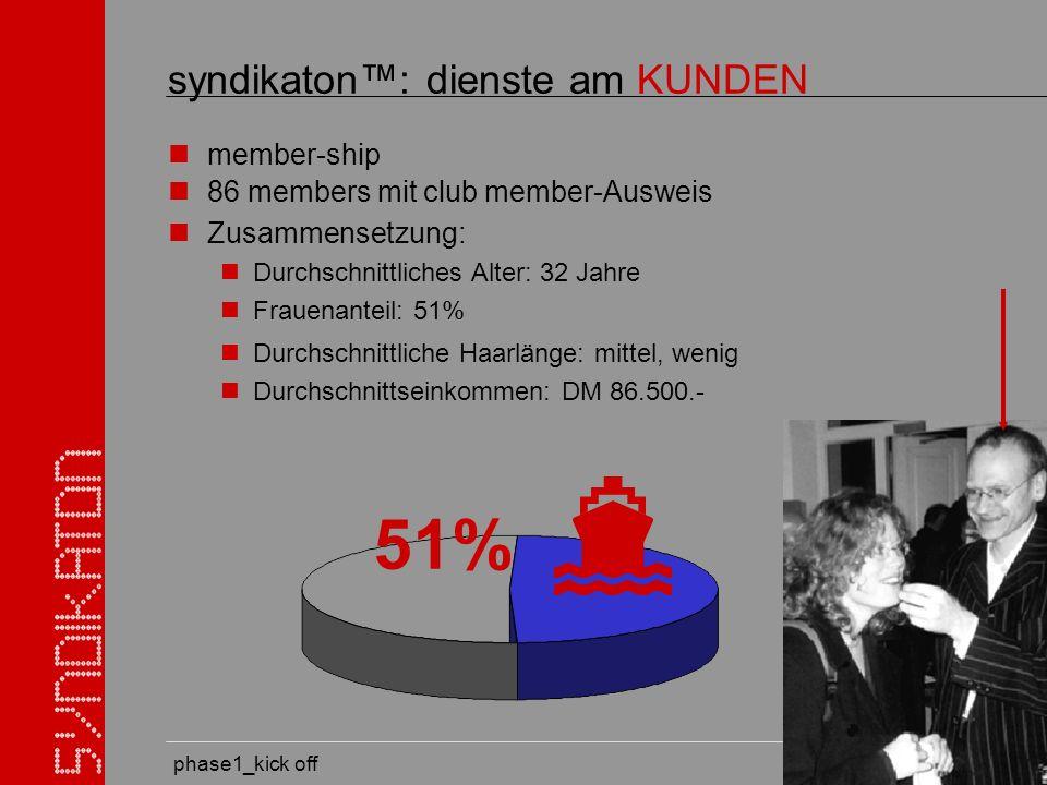 phase1_kick off syndikaton: dienste am KUNDEN member-ship 51% Durchschnittliche Haarlänge: mittel, wenig Durchschnittseinkommen: DM 86.500.- 86 members mit club member-Ausweis Zusammensetzung: Durchschnittliches Alter: 32 Jahre Frauenanteil: 51%