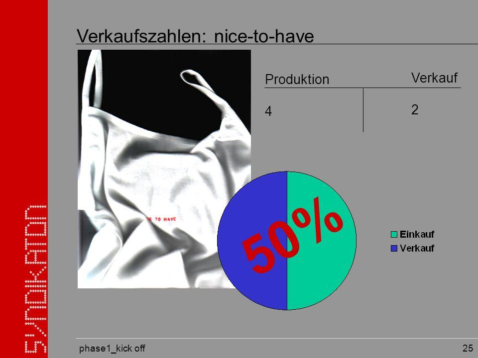 phase1_kick off 25 Verkaufszahlen: nice-to-have Produktion 4 Verkauf 2 50%