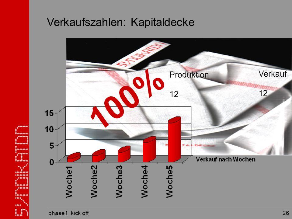 phase1_kick off 26 Verkaufszahlen: Kapitaldecke Produktion 12 Verkauf 12 100%