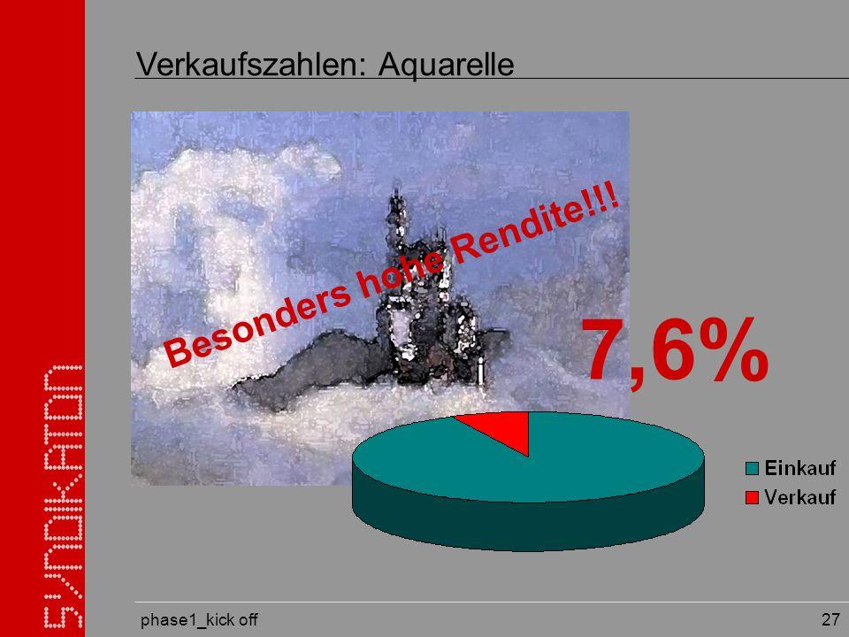 phase1_kick off 27 Verkaufszahlen: Aquarelle 7,6% Besonders hohe Rendite!!!
