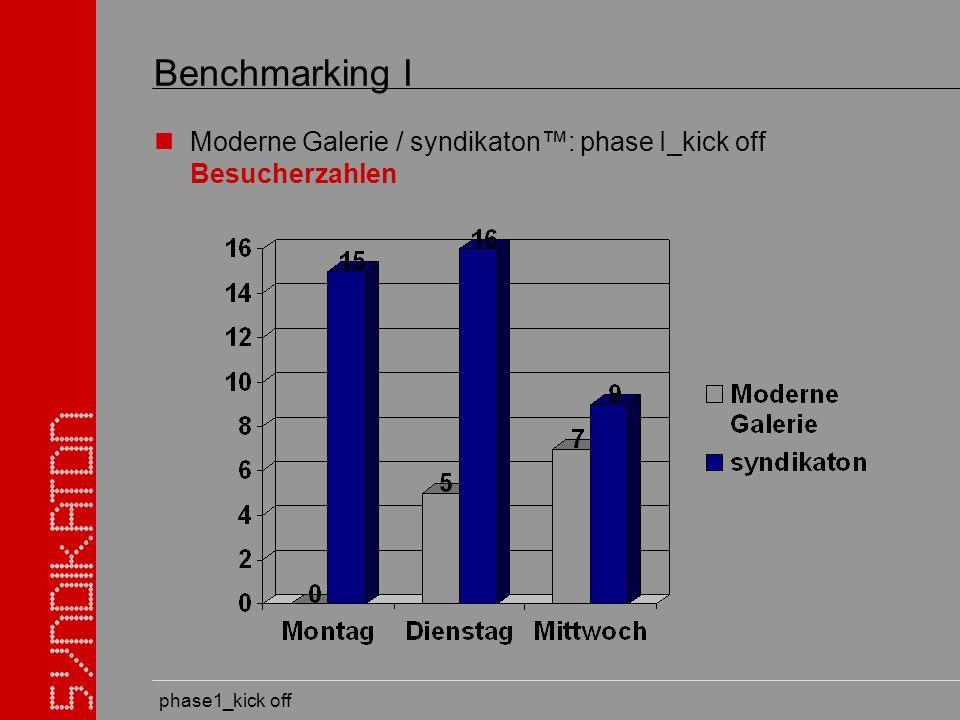 phase1_kick off Benchmarking I Moderne Galerie / syndikaton: phase I_kick off Besucherzahlen
